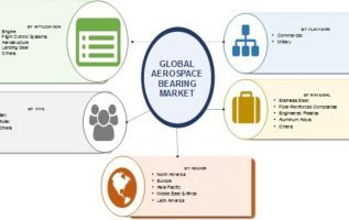 Detailed Study on Aerospace Bearing Market 2019-2023: Global Industry Development, SWOT Analysis, Challenges, Opportunities, Supply, Demand and Key Companies Overview By Forecast 2024 2