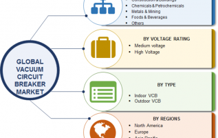 Vacuum Circuit Breaker Market 2019 Comprehensive Analysis, Development Strategy, Size, Share, Emerging Technologies, Regional Trends and Forecast by Regions 2023 5