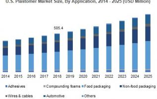 Plastomer Market Forecasts   To Expand 3.1 Bn USD Revenue in 2025, 246 Pages Report 2