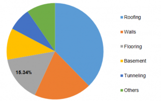 Waterproofing Chemicals Market 2019: With Top Key Player and Countries Data: Trends and Forecast 2023, Industry Analysis by Regions, Type and Applications 4