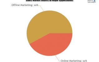 Stay Tuned with the Epic Battle in the Home Improvement Products Market|Home Depot, Lowes, Ace Hardware, Rona, Canadian Tire 3