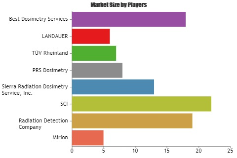 Commercial Dosimetry Services Market to witness astonishing growth with Key Players Mirion, Radiation Detection, SCI 1