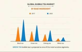 Bubble Tea Market Projected to Hit $3,214 Million by 2023 | CAGR 7.40% 5
