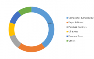 Nanocellulose Market 2019 Industry Size, Trends, Global Growth, Insights and Forecast Research Report 2023 2