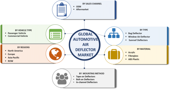 Automotive Air Deflector Market – 2019 Global Size, Growth, Merger, Share, Trends, Statistics, Competitive Analysis, Key Players, Regional, And Global Industry Forecast To 2023 1
