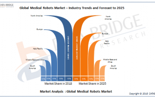 Medical Robots Market Analysis And Forecast By Intuitive, Stryker, Hocoma AG, Mazor Robotics, CMR Surgical, Auris Health, Inc., Accuray, Omnicell, ARxIUM, Ekso Bionics, Capsa Healthcare And Others 4