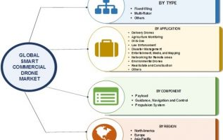 Smart Commercial Drone Market 2019: Global Industry Dynamics, Corporate Financial Plan, Business Competitors, Emerging Technologies, Supply and Revenue With Regional Trends By Forecast 2023 2