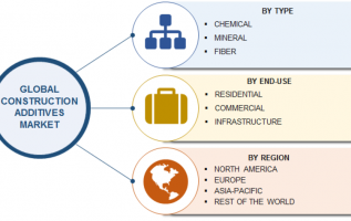 Construction Additives Market 2019 – Business Revenue, Future Growth, Trends Plans, Top Key Players, Business Opportunities, Industry Share, Global Size Analysis by Forecast to 2023 4