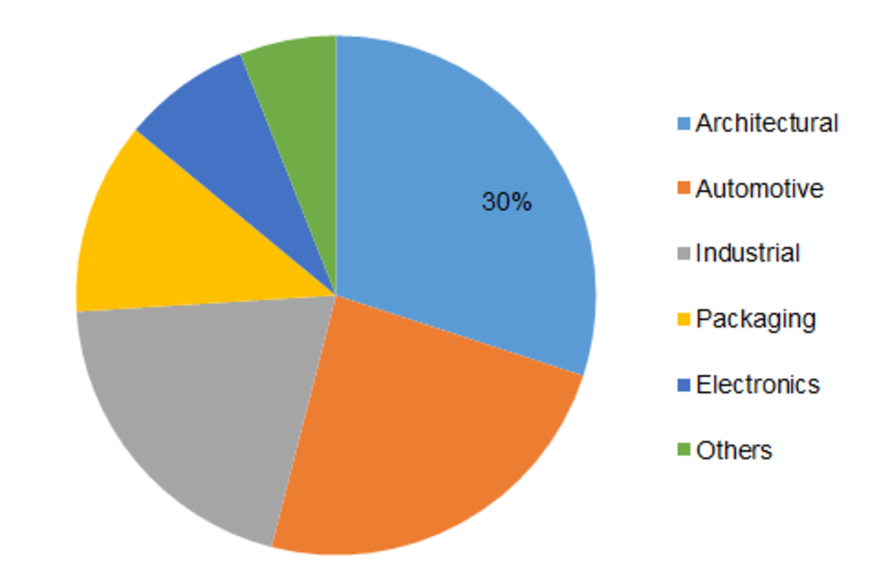 Coating Resins Market Global Size, Trends And Forecasts 2021 With Coverage Of Arkema SA , DowDuPont , BASF SE , Allnex Group , Wacker Chemie AG 1