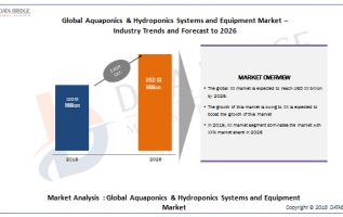Global Aquaponics & Hydroponics Systems and Equipment Market Growth Will Escalate Rapidly 2019 by Global Top Brands AMHYDRO, Aquaponic Lynx LLC, Argus Control Systems Ltd, Backyard Aquaponics, BetterG 7