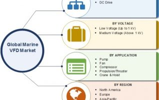 Marine VFD Market 2019 Business Strategies, Competitive Landscape, Size, Growth Factor, Future Trends, Share, Revenue and Comprehensive Research Reports till 2024 4