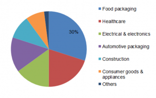 Thermoformed Plastics Market 2019 Rapid Development by Manufactures, Business Strategy, Size, Share Analysis, Top Key Players Review and Global Forecast 2023 7