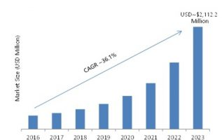 Millimeter Wave Technology Market 2019 Comprehensive Research Study, Opportunity Analysis, Future Estimations, Sales Revenue, Segmentation and Forecast to 2023 1