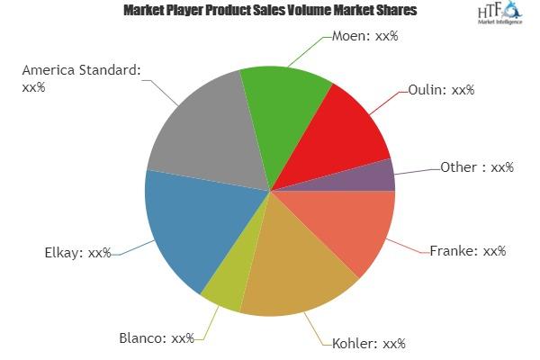 Water Sink Market Overview: Intelligence Players (Franke, Kohler, Blanco, Elkay, America Standard) 1