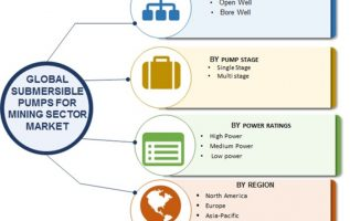 Submersible Pumps for Mining Sector Market Overview by Industry Size, Share, Trends, Pump Stage, Power Ratings, Growth Factor and Business Boosting Strategies till 2023 5