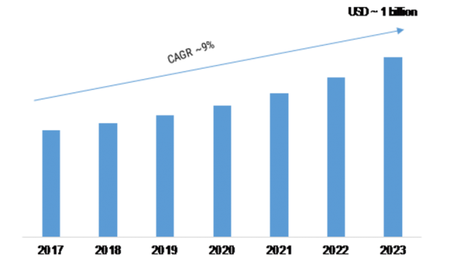 Acoustic Microscope Market Segments, Latest Innovations, Emerging Technologies, Sales Revenue, Competitor Analysis, Complete Study of Current Trends and Forecast 2019-2022 1
