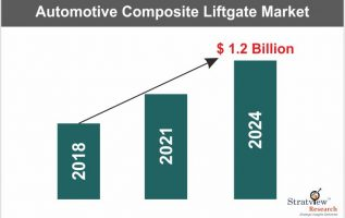 Automotive Composite Liftgate Market – The Growth and the Future 1