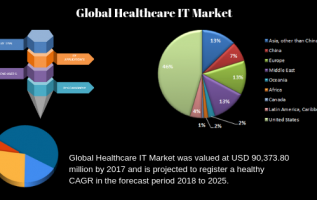 Healthcare IT Market Astonishing Growth| COnduent, Change Healthcare, Tata Consultancy Services 3