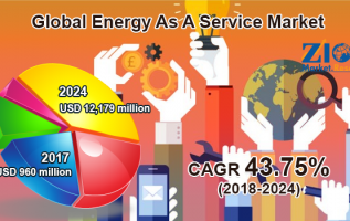 Energy As A Service Market Size Estimated to Reach $12,179 Million By 2024 2