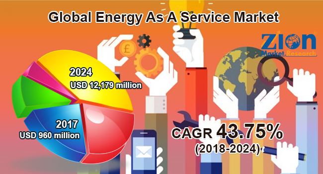 Energy As A Service Market Size Estimated to Reach $12,179 Million By 2024