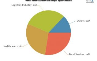 Rising Adoption of Cold Storage Warehouse Market to Fuel Revenue Growth Through 2025|U.S. Cooler, Americold, Emerson 3