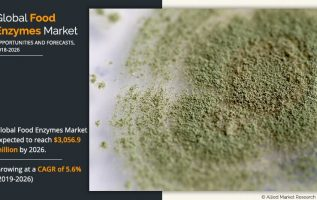 Global Food Enzymes Market Will Reach $3,056.9 Million by 2026, growing at a CAGR of 5.6% 2