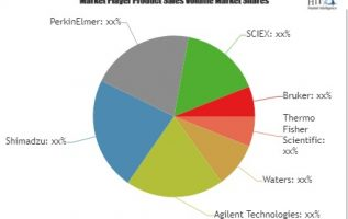LC-MS Market to Witness Huge Growth by 2025: Key Players Thermo Fisher Scientific, Waters, Agilent Technologies 4