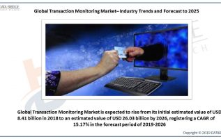 Global Transaction Monitoring Market Reaching at a +15.17% of CAGR by 2026 – Rising Concern About Safety & Investigation 3