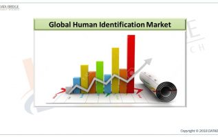 Global Human Identification Market to rise at a healthy CAGR of 14.2% by 2026 With Major Leading Players: General Electric Company, Flinn Scientific, Promega Corporation, Agilent Technologies 4