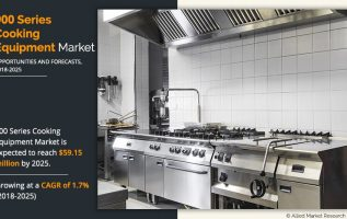 Europe 900 Series Cooking Equipment Market Expected to Reach $59.15 Million by 2025, at 1.7% CAGR: Allied Market Research 2