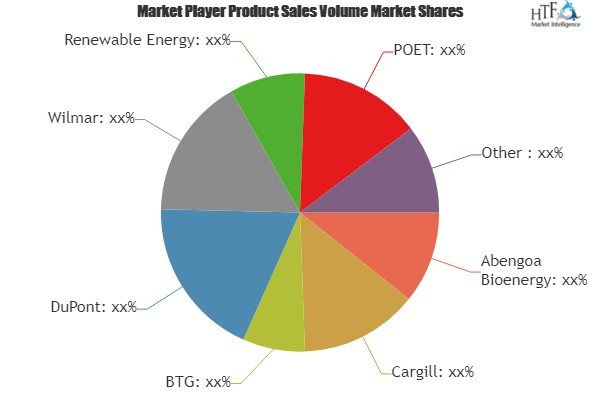 Biofuel Market to Witness Huge Growth by 2025 | Leading Players- Abengoa Bioenergy, Cargill, BTG, DuPont, Wilmar 1