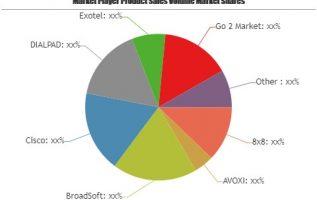 Cloud Telephony Service Market – A comprehensive study by Key Players: BroadSoft, Cisco, DIALPAD, Exotel 4