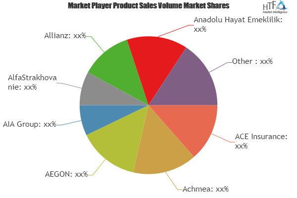 Life, Pension, Health & Disability Insurance Market to Witness Massive Growth|ACE Insurance, Achmea, AEGON 2