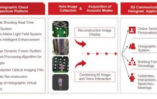 WIMI Hologram Cloud, China's 5G Holographic Application Company, IPO Lists On NASDAQ 3