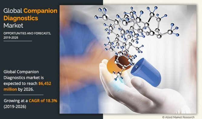 Companion Diagnostics Market is Expected Reach from $6,452 Million, By Leading & Growing at a CAGR of 18.3% from 2019 to 2026 1