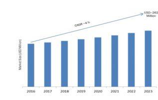 Enhanced Vision System Market 2019 Strategies, Share, Trends, Segmentation, Innovation, Technologies, Deployment Type, Emerging Technologies by Regional Forecast to 2023 3