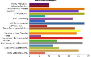 Environmental Analytical Services Market Comprehensive Analysis: Check Latest Strategic Moves of Emerging Players ARRO Laboratory, Paragon Laboratories, Engineering Systems 3
