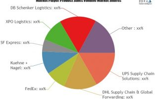 Last Mile Delivery Market is expected to reach 55200 million US$ by the end of 2025 with a CAGR of 9.0% 2