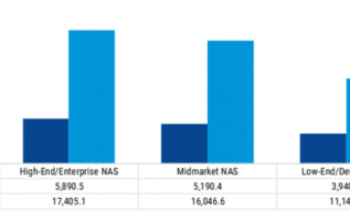 Network-Attached Storage Market 2019 Key Leaders, Industry Size, Future Trends, Latetst Innovation, Historical Demands, Emerging Technology, Growth by Regional Forecast to 2023 1