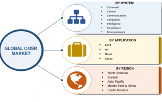 C4ISR Market 2019 Size, Share, Comprehensive Analysis, Opportunity Assessment, Future Estimations and Key Industry Segments Poised for Strong Growth in Future 2023 4