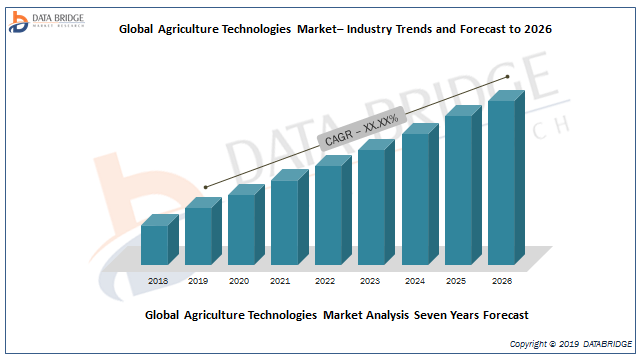 Agriculture Technologies Market Trends, Strong Application Scope, Key Players Analysis By John Deere, Trimble Inc., Raven Industries, Agjunction, AGCO Corporation, AG Leader Technology And Others 1