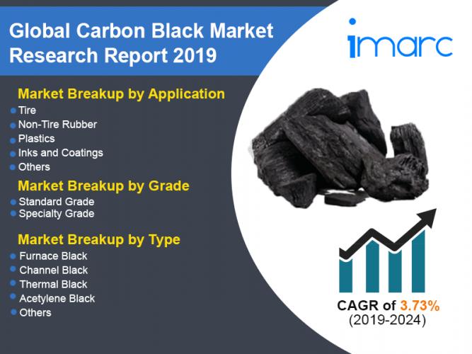 Carbon Black Market Size Worth US$ 14.5 Billion by 2024 | CAGR 3.6% – IMARC Group 1