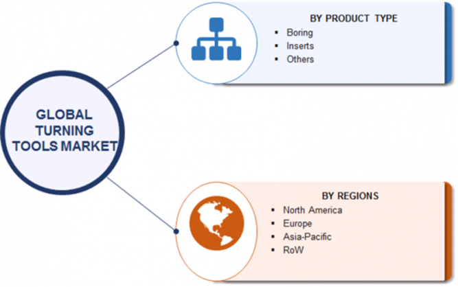 Turning Tools Market 2019 Global SWOT Analysis By Size, Share, Current and Future Trends, Leading Players, Industry Segments and Regional Forecast By 2023 1