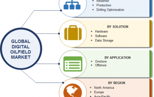 Digital Oilfield Market 2019 Brands Statistics, Development Strategies, Size, Growth Opportunities, Trends, Emerging Technologies, Top Manufacturers and Regional Forecast to 2023 3