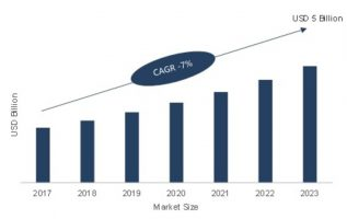 Smart Temperature Management Market 2019 Touchy Development, Massive Progress, Review, Analysis, Worldwide Growth, Key Players, Industry analysis, by Vertical, Forecast to 2023 3