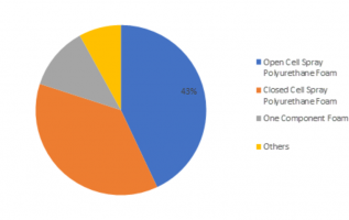 Forecast till 2023: Spray Polyurethane Foam Market Size, Share, Application, by Type, Outlook, Additives, Price, Substrate Type, Restrains, Opportunities and Region 1