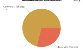 Automotive Airbag Module Latest Market Estimates Showing Surprising Stability in key Business Segments|Autoliv, erae, Fawer 3