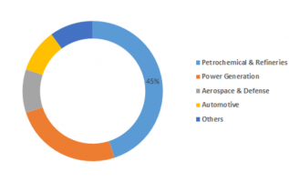 Industrial Thermal Insulation Market Outlook (2019-2023) By Top Competitors, Business Growth, Trend, Size, Segmentation, Revenue and Industry Expansion Strategies: MRFR 2
