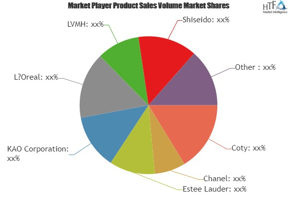 Premium Skin Care Market to Witness Huge Growth by 2025   Leading Key Players- Coty, Chanel, Estee Lauder, KAO 1