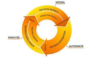 Trisotech Integrates Predictive Analytics in Decision Management Suite 4